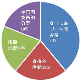 外国人労働者の割合